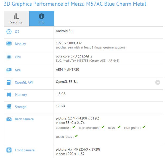 Новый смартфон Meizu Blue Charm Metal (M57AC) получит 2 ГБ ОЗУ
