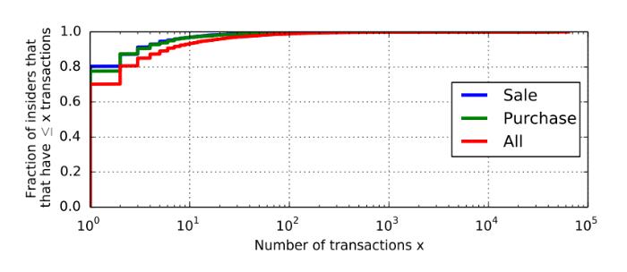 Обнаружение инсайдерской торговли: Алгоритмы выявления и паттерны незаконных сделок - 3