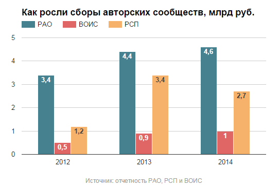 Гендиректор РСП и РАО – о глобальной лицензии, о хищениях в Российском авторском обществе, о своей отставке - 1