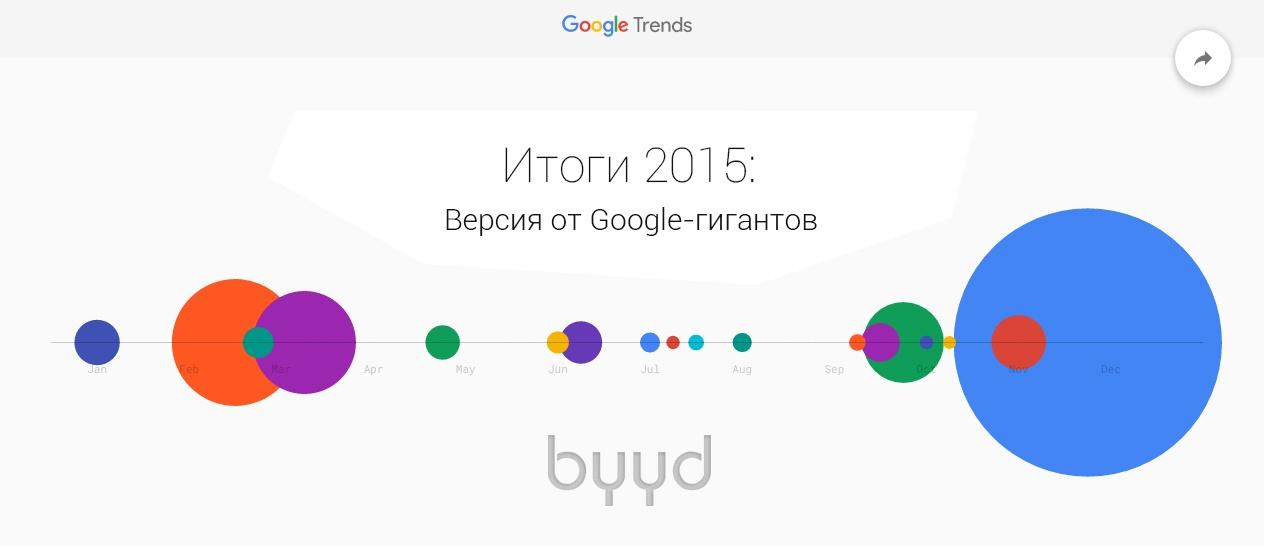 ИТОГИ 2015: версия от Google-гигантов (обзор) - 1
