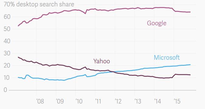 Аудитория поисковика DuckDuckGo выросла на 70% за год - 3