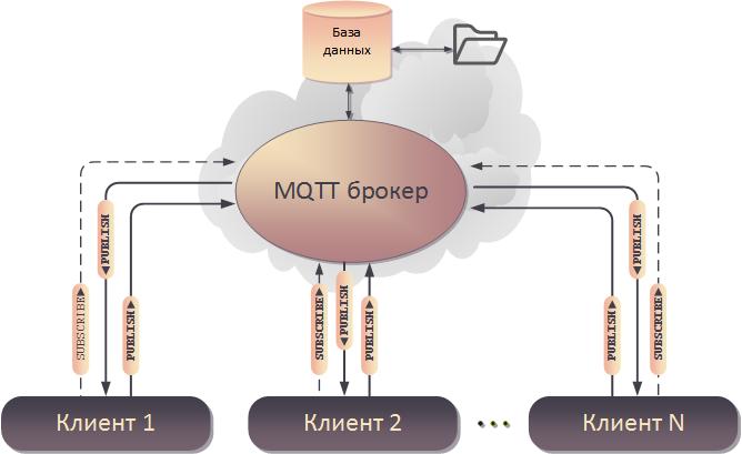 Протокол MQTT и открытый проект клиента MQTT на Delphi - 1