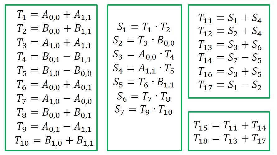 Распараллеливание алгоритма Штрассена на Intel® Xeon Phi(TM) - 13