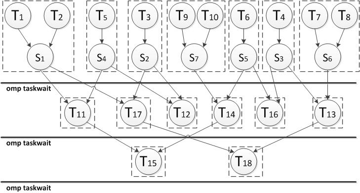 Распараллеливание алгоритма Штрассена на Intel® Xeon Phi(TM) - 14