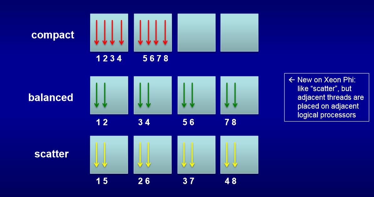 Распараллеливание алгоритма Штрассена на Intel® Xeon Phi(TM) - 18