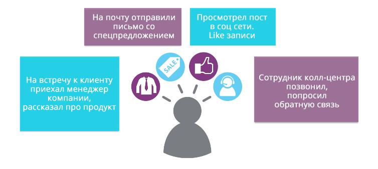 Что такое Follow-Up системы и чем они отличаются от CRM? - 3