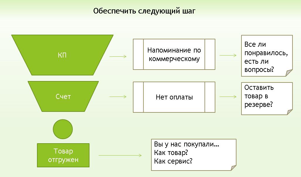 Что такое Follow-Up системы и чем они отличаются от CRM? - 4