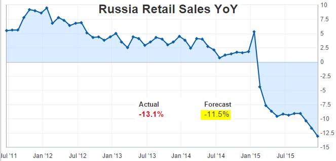 Объемы розничной торговли в России продолжают сокращаться - 1
