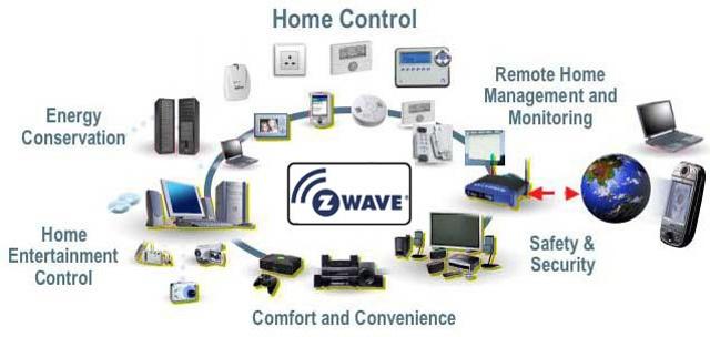 Использование iRidium для управления системами автоматизации на базе протокола Z-Wave - 1