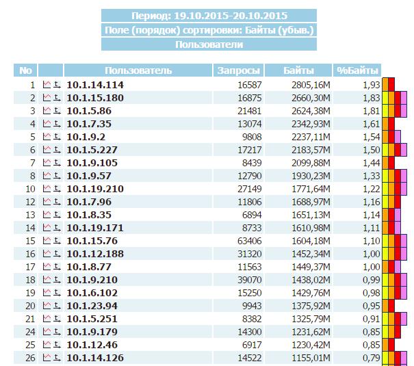 Сравнение свободных программ учета трафика SQUID - 24