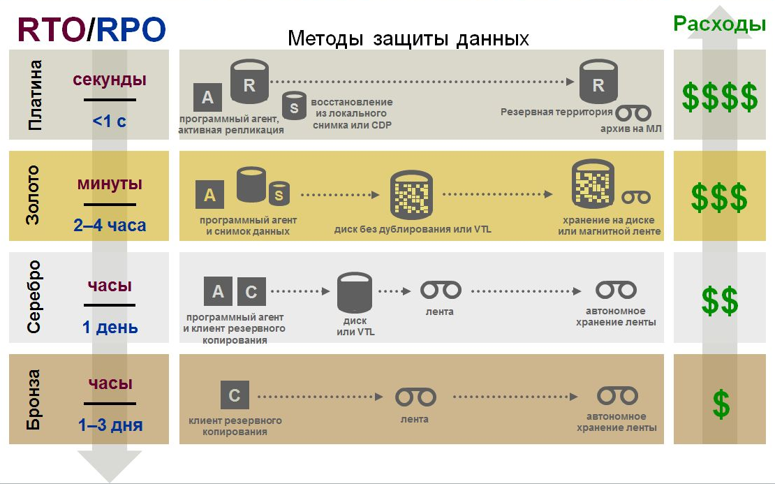 Катастрофоустойчивость корпоративного дата-центра как услуга - 7