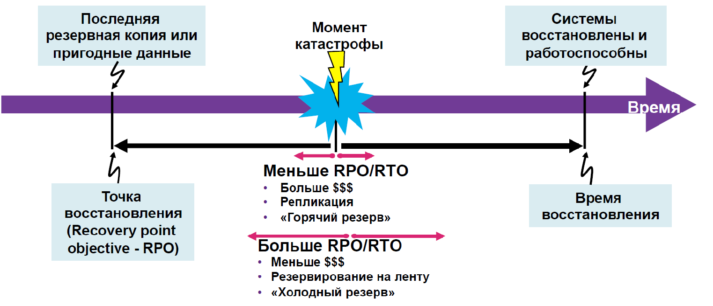 Катастрофоустойчивость корпоративного дата-центра как услуга - 9