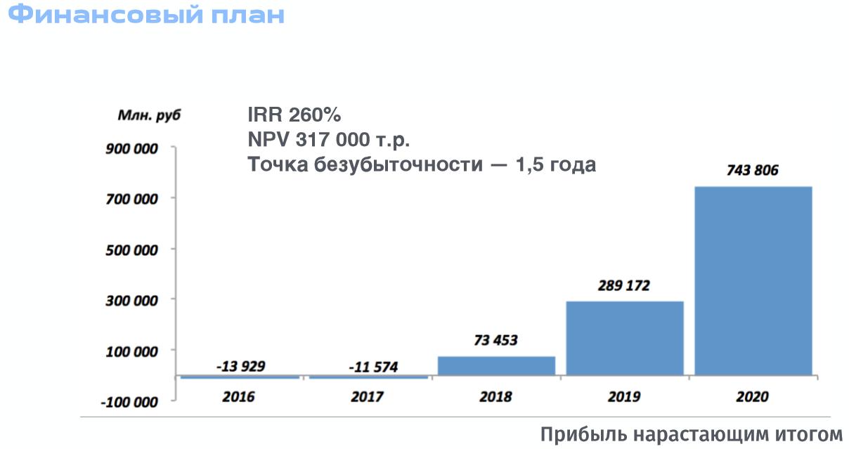 Демо-день 22.12.15 бизнес-инкубатора ВШЭ - 3