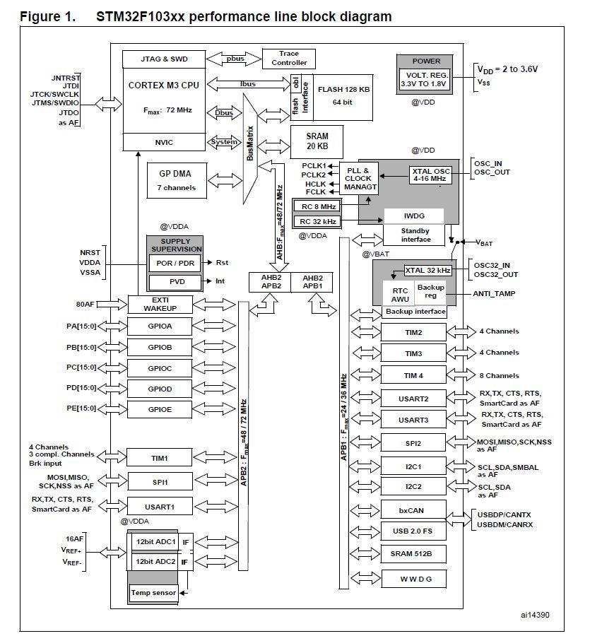 Реализация программного кода для модуля индикации на ILI9341 + STM32. Часть 4.2 - 4