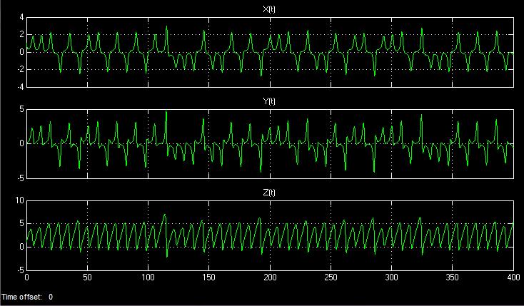 Генераторы хаоса на ПЛИС - 15