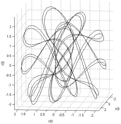 Генераторы хаоса на ПЛИС - 23
