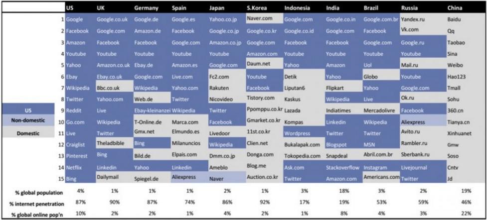 ТОП-15 популярных интернет-ресурсов в России и в мире по итогам 2015 года - 1