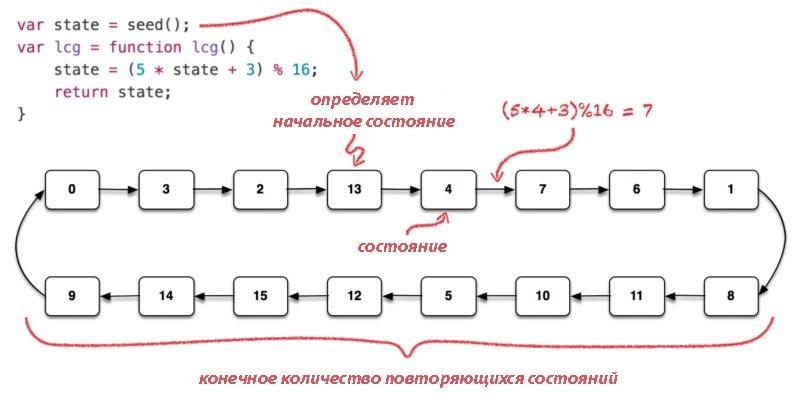 Проблемы при использовании Math.random() - 4