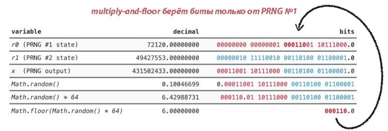 Проблемы при использовании Math.random() - 7