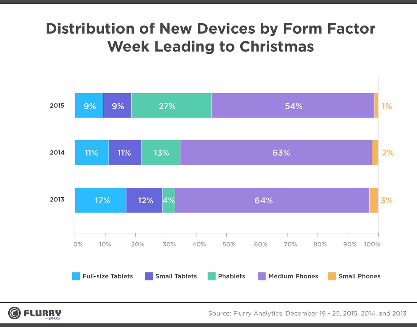 Интересная аналитика относительно рождественских активаций мобильных устройств от Flurry - 2
