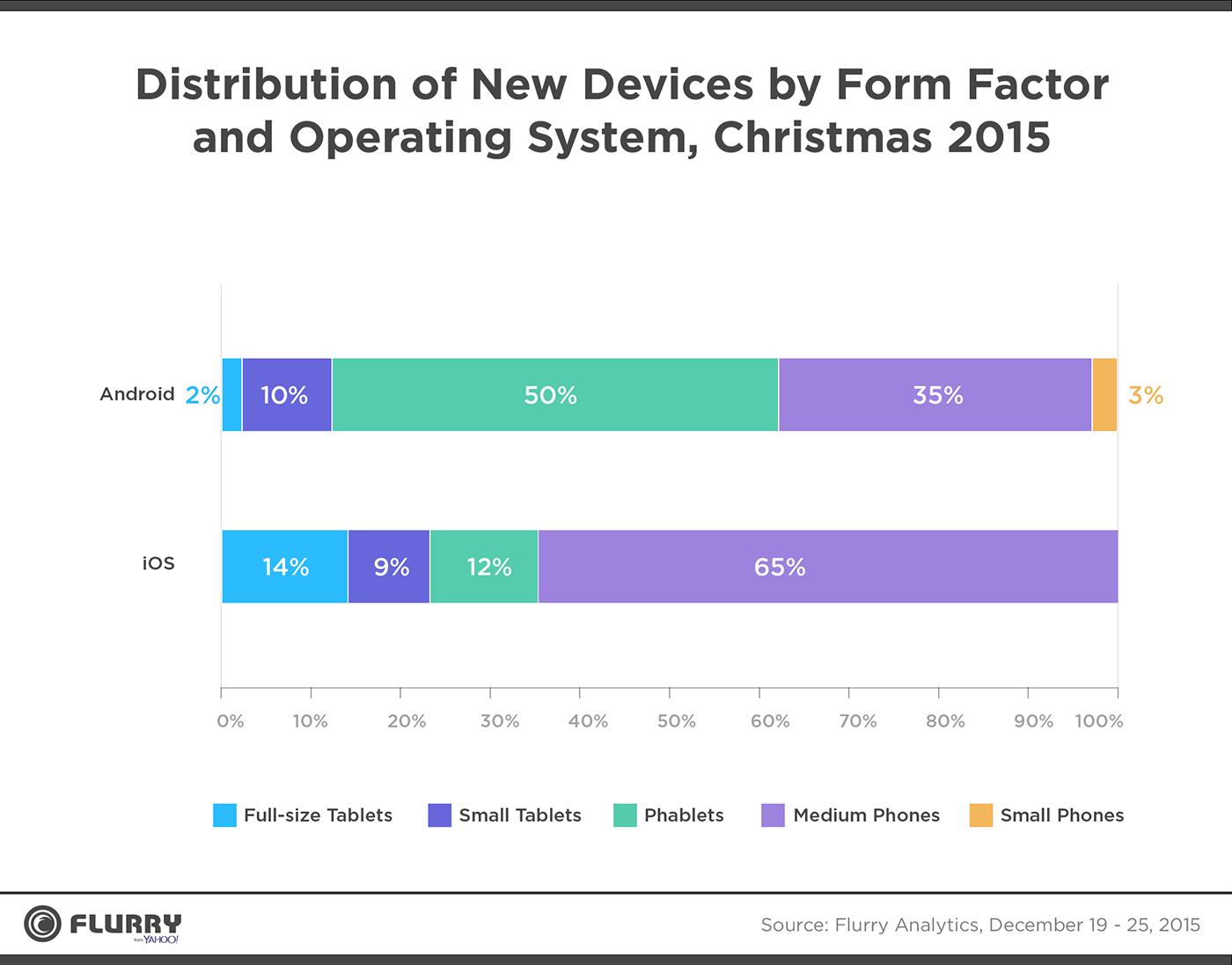 Интересная аналитика относительно рождественских активаций мобильных устройств от Flurry - 3