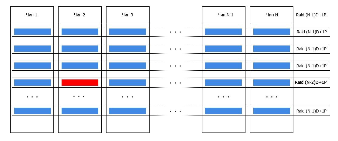 Обзор и тестирование флеш-хранилища от IBM FlashSystem 900 - 10