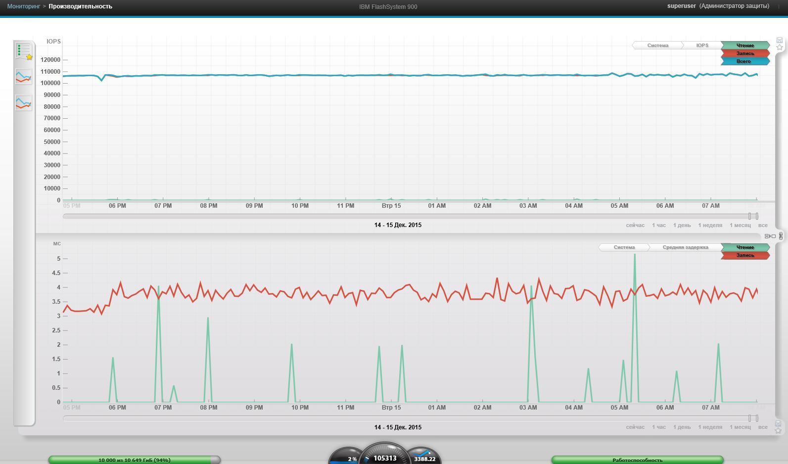 Обзор и тестирование флеш-хранилища от IBM FlashSystem 900 - 20
