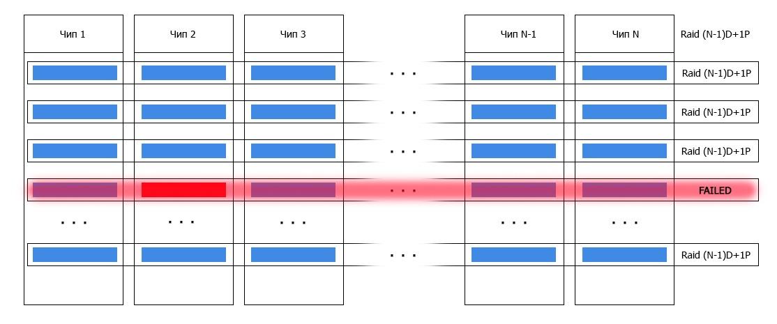 Обзор и тестирование флеш-хранилища от IBM FlashSystem 900 - 9