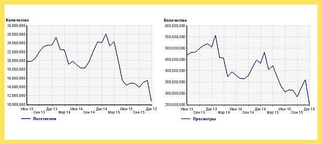 Rutracker.org, популярность статистика за 2013—2015 года по счётчику li.ru