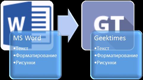 Автоматизация переноса статей из Microsoft Word в Geektimes - 1