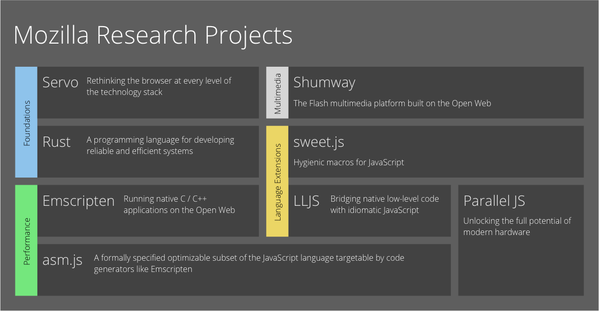 Архитектура браузерного движка Servo - 1