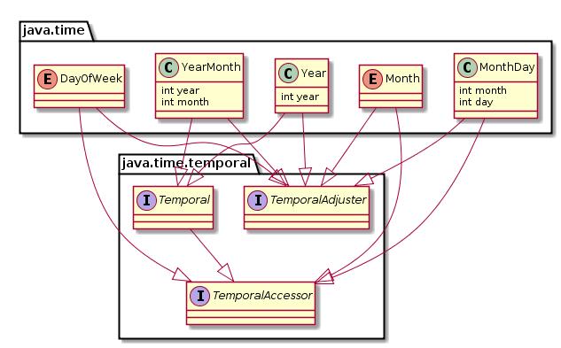 Java и время: часть вторая - 7
