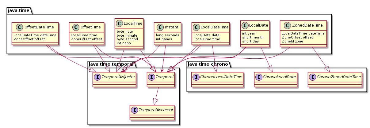 Java и время: часть вторая - 8