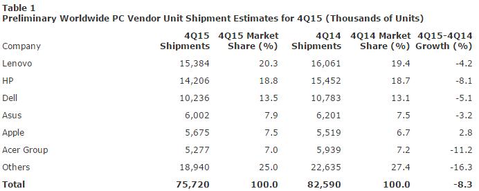 Рост продаж ПК в 4 квартале 2015 года показала только Apple - 1