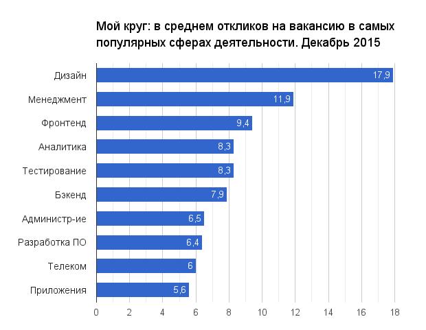 Отчет о результатах «Моего круга» за декабрь 2015 - 1