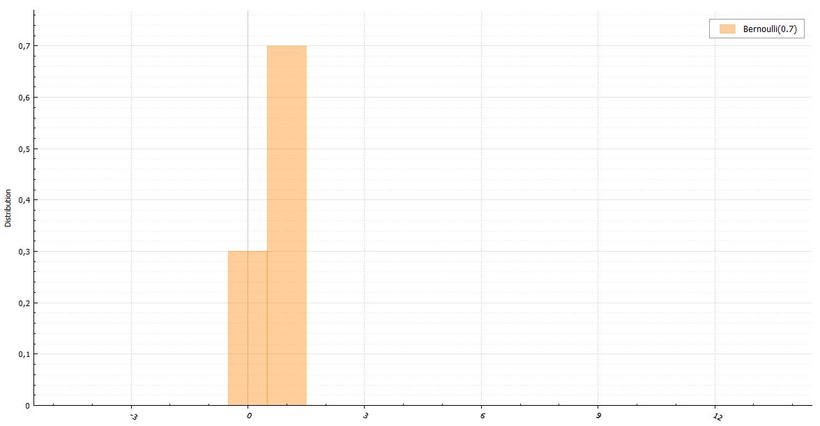 Генераторы дискретно распределенных случайных величин - 3