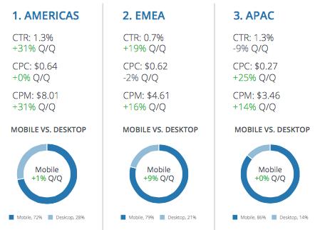 Итоги 2015 года: на каких рекламных форматах Facebook заработал больше всего - 1