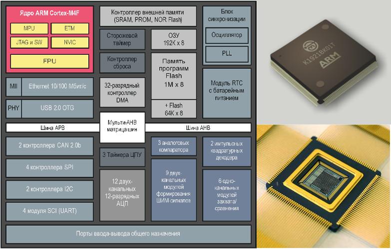 Новый отечественный motor-control микроконтроллер К1921ВК01Т ОАО «НИИЭТ» - 1