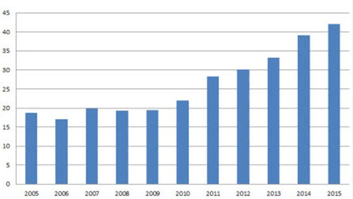 Дания обновила мировой рекорд по ветровой энергии - 1