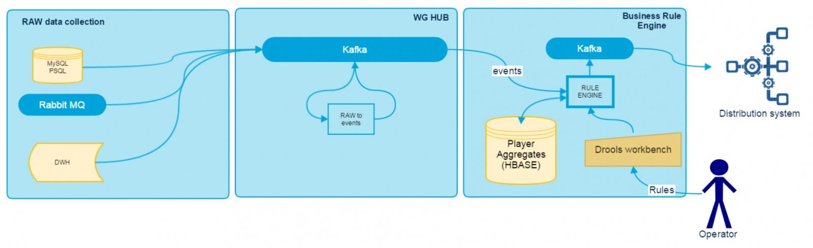 Data Driven Realtime Rule Engine в Wargaming: анализ данных. Часть 2 - 1
