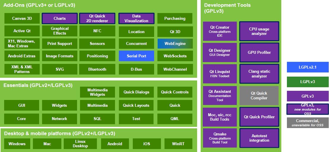 Проект Qt меняет лицензию и открывает код некоторых модулей - 2