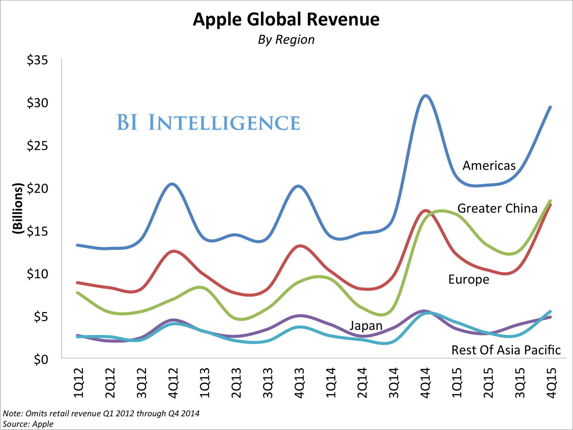 Apple отчиталась о рекордном по прибыли квартале в истории - 4