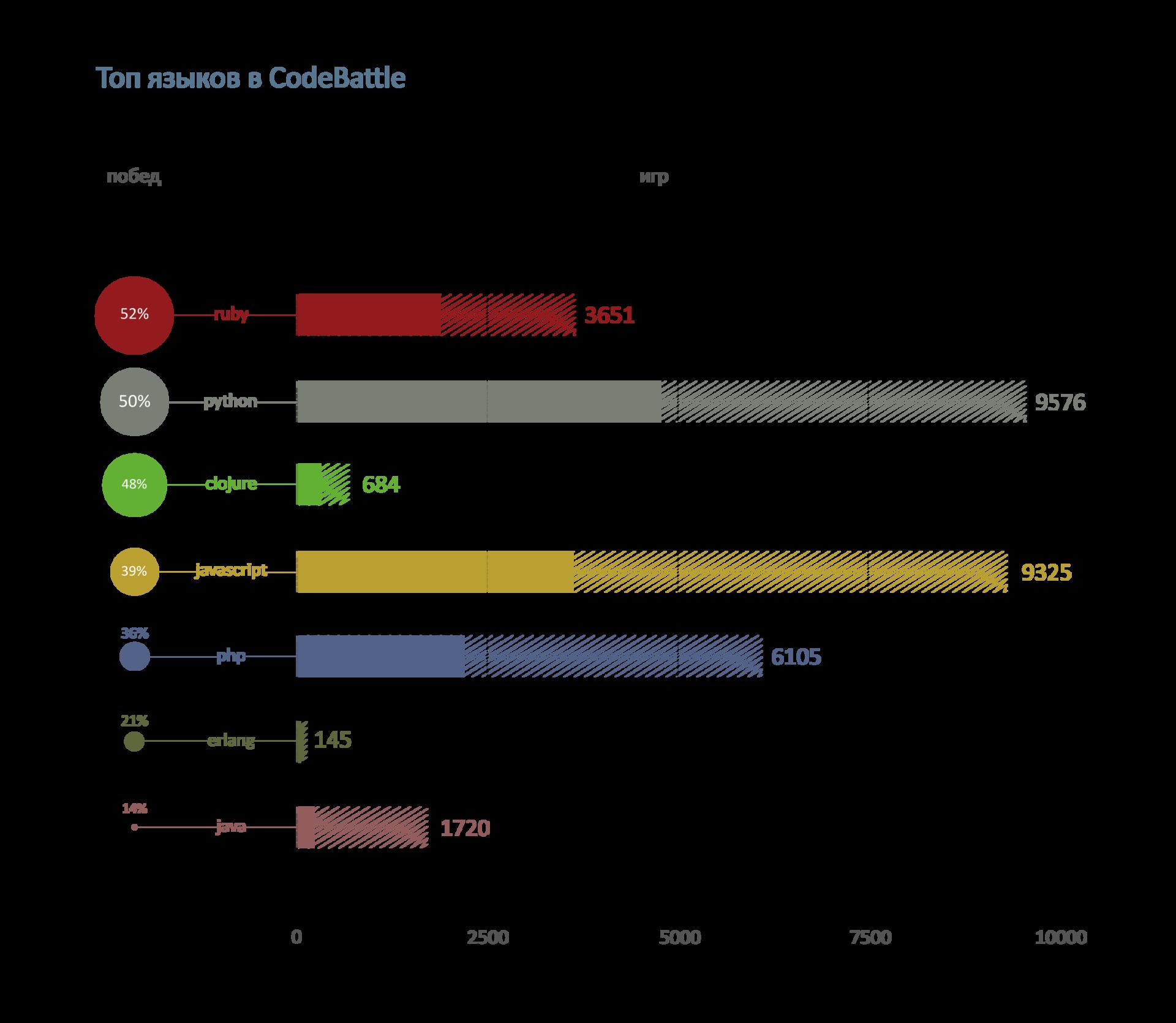 Какие страны и языки программирования чаще побеждают в игре для программистов CodeBattle? - 1