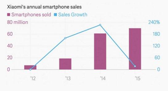 Xiaomi в минувшем году продала 70 млн смартфонов