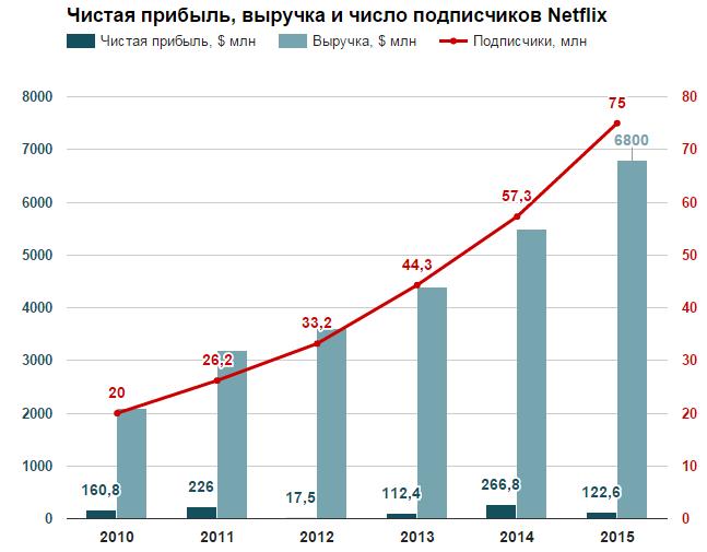 Российские онлайн-кинотеатры хотят зарегулировать Netflix: «за» и «против» - 1