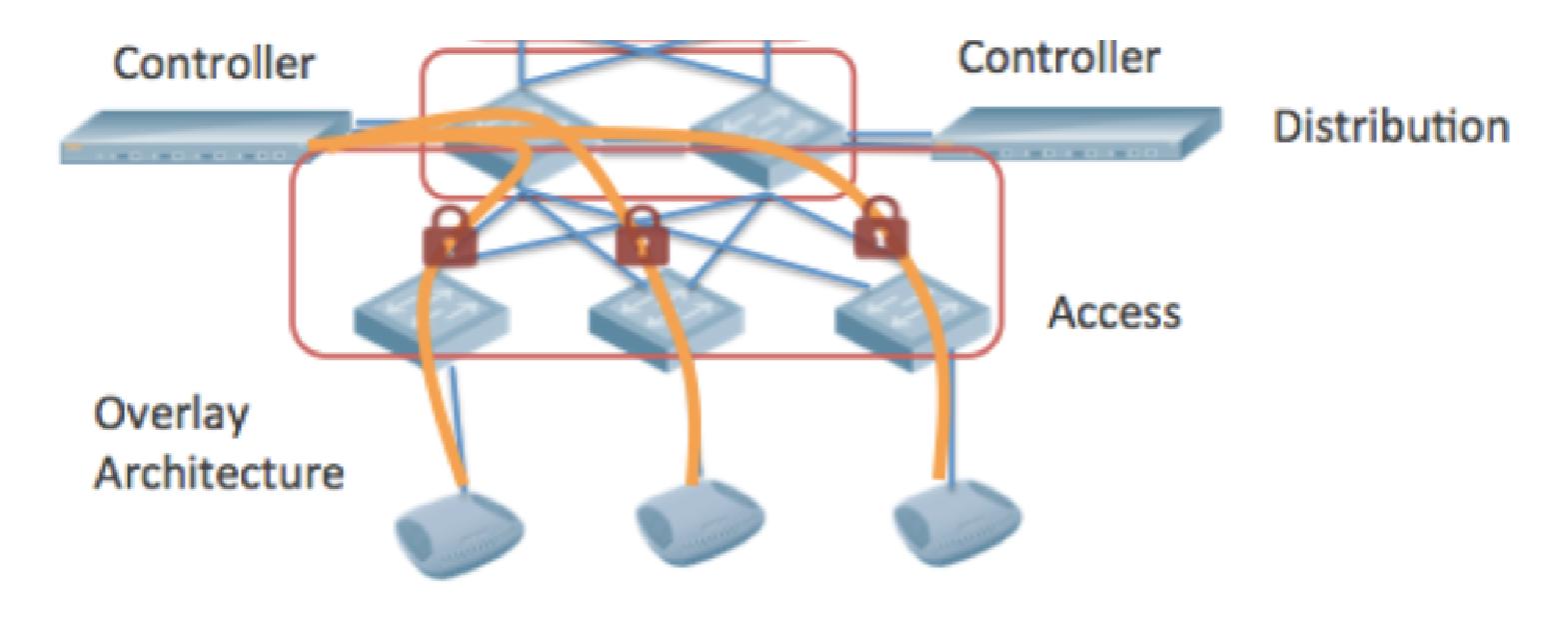 Архитектура WLAN: что выбрать? - 3