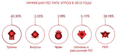 27% всех зафиксированных вредоносных программ появились в 2015 году - 3