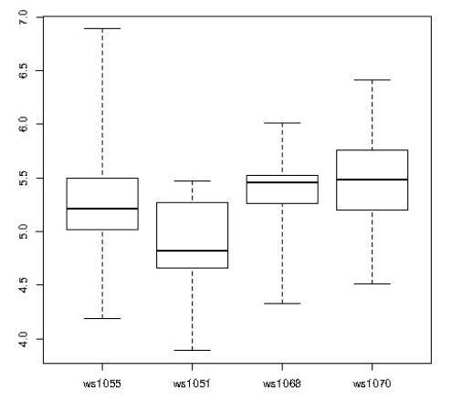 Cтатистический анализ в PostgreSQL с помощью PL-R - 2