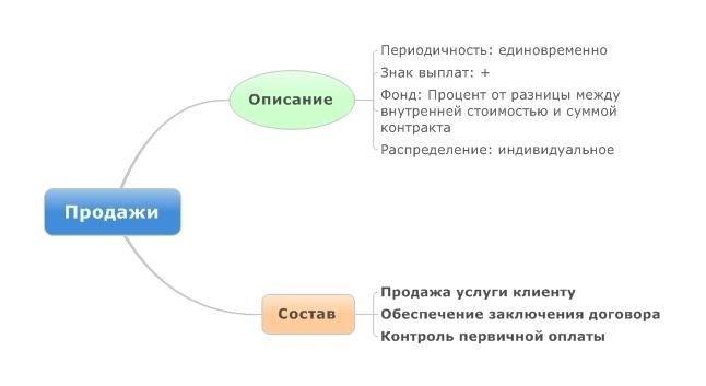 PIPEC: пять способов платить сотрудникам - 7