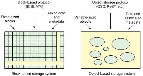 Некоторые направления развития файловых систем - 2